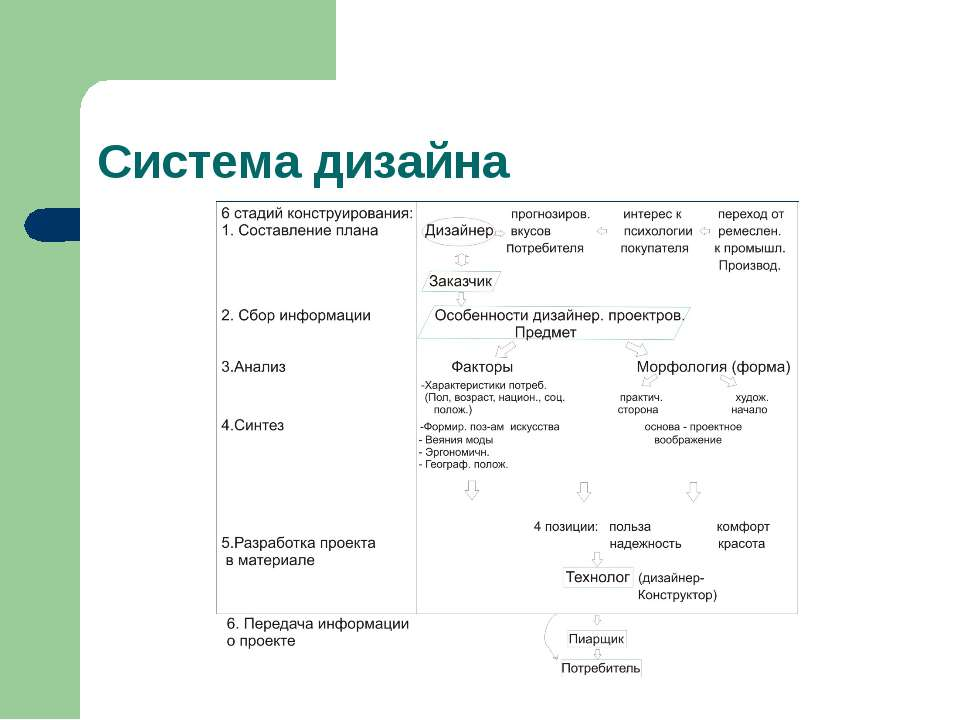 Система дизайна