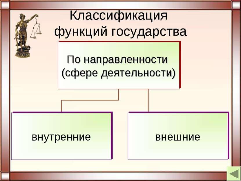Классификация функций государства
