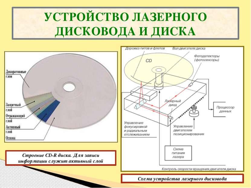 УСТРОЙСТВО ЛАЗЕРНОГО ДИСКОВОДА И ДИСКА Схема устройства лазерного дисковода С...