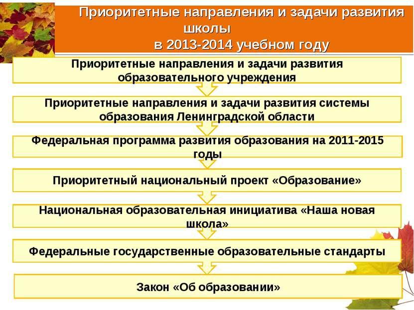Приоритетные направления и задачи развития школы в 2013-2014 учебном году При...