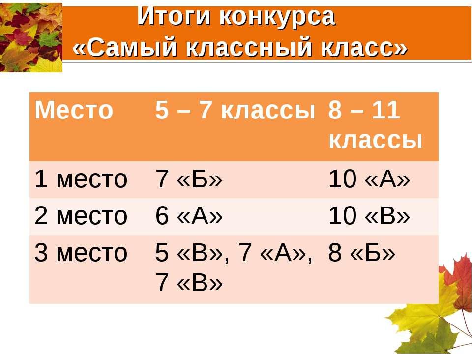 Итоги конкурса «Самый классный класс» Место 5 – 7 классы 8 – 11 классы 1 мест...