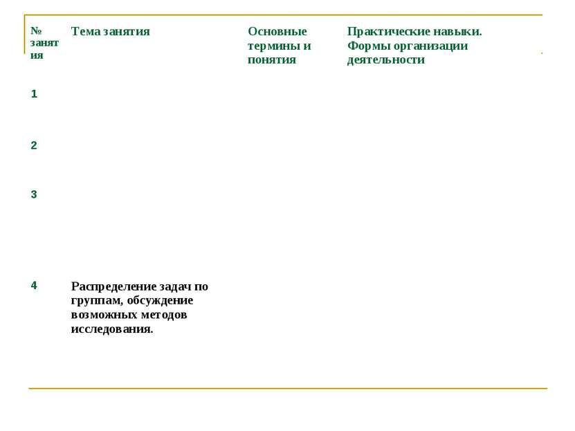 № занятия Тема занятия Основные термины и понятия Практические навыки. Формы ...