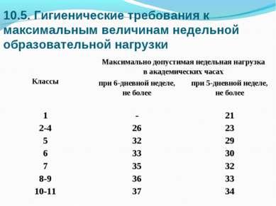 10.5. Гигиенические требования к максимальным величинам недельной образовател...