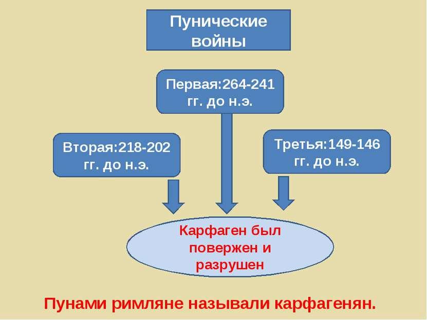 Пунические войны Первая:264-241 гг. до н.э. Вторая:218-202 гг. до н.э. Третья...