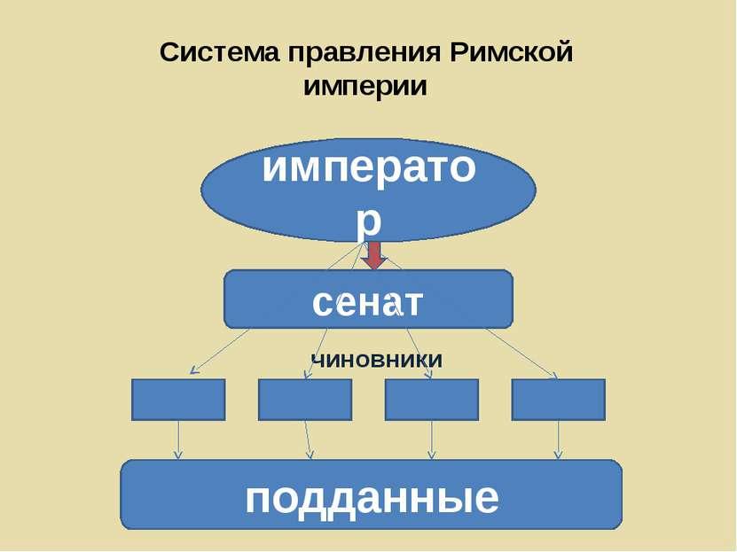 Система правления Римской империи император сенат чиновники подданные