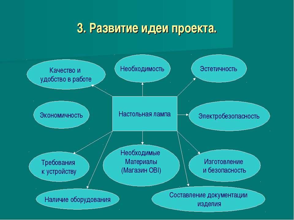 3. Развитие идеи проекта. Настольная лампа Необходимость Эстетичность Электро...