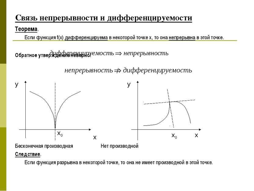 Связь непрерывности и дифференцируемости Теорема. Если функция f(x) дифференц...
