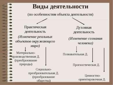 Виды деятельности Духовная деятельность (по особенностям объекта деятельности...