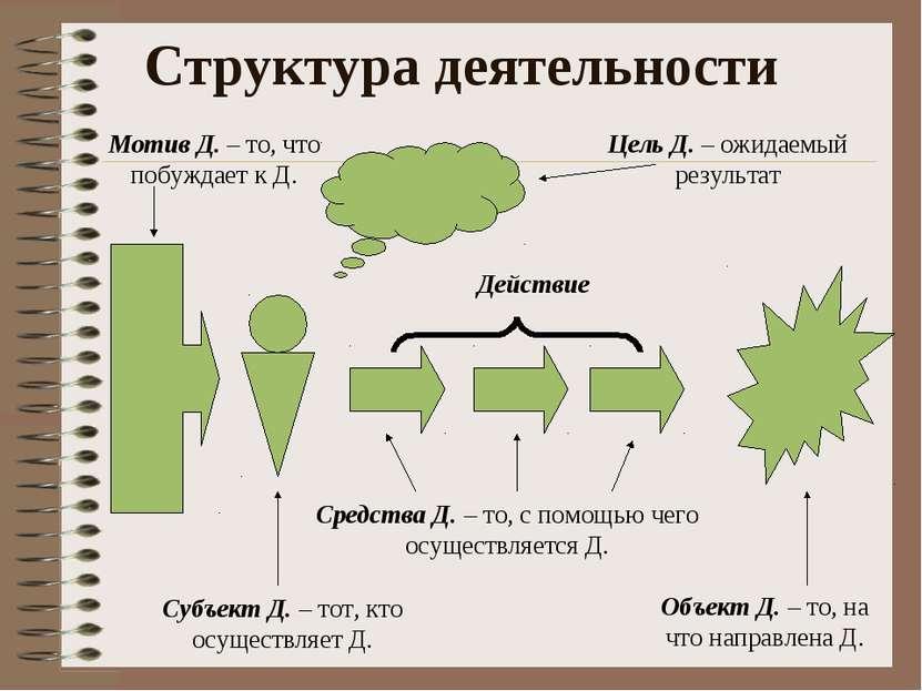 Структура деятельности Цель Д. – ожидаемый результат Объект Д. – то, на что н...