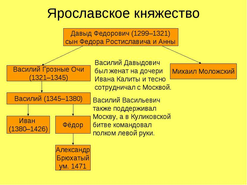 Ярославское княжество Давыд Федорович (1299–1321) сын Федора Ростиславича и А...