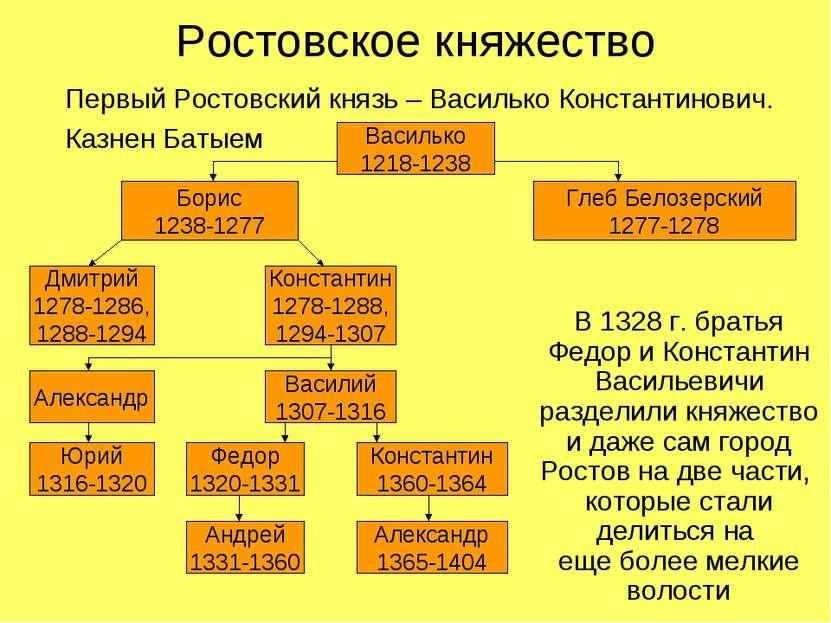 Ростовское княжество Первый Ростовский князь – Василько Константинович. Казне...