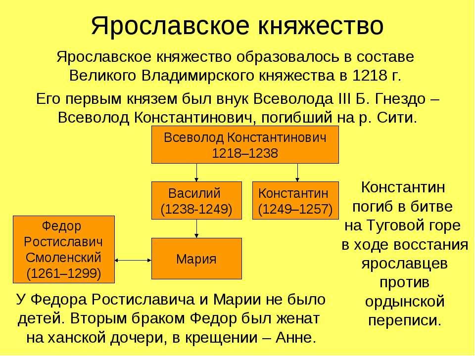 Ярославское княжество Ярославское княжество образовалось в составе Великого В...