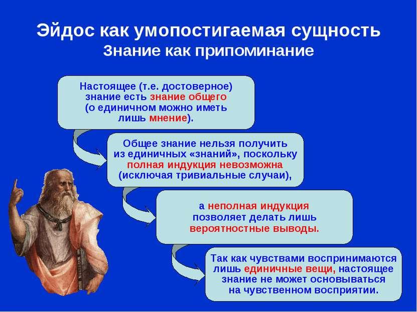 Эйдос как умопостигаемая сущность Знание как припоминание Настоящее (т.е. дос...
