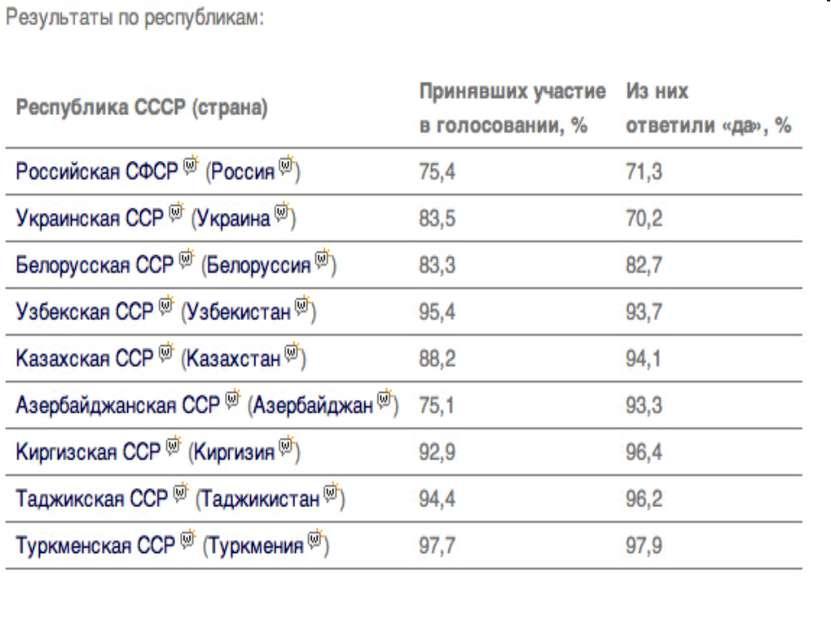 Пост Президента Российской Федерации (до 25 декабря 1991 года— Президента Ро...