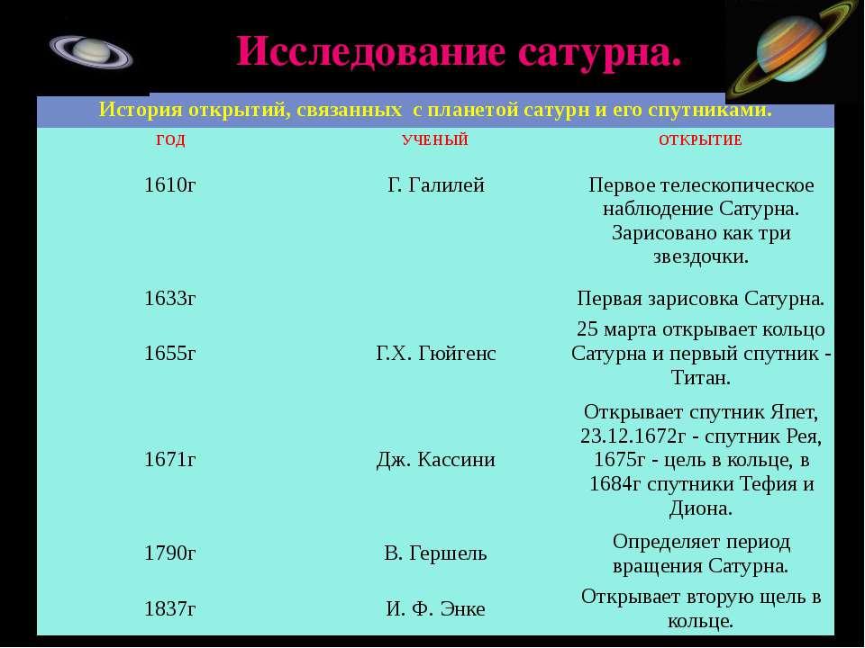 Исследование сатурна. История открытий, связанных с планетой сатурн и его спу...