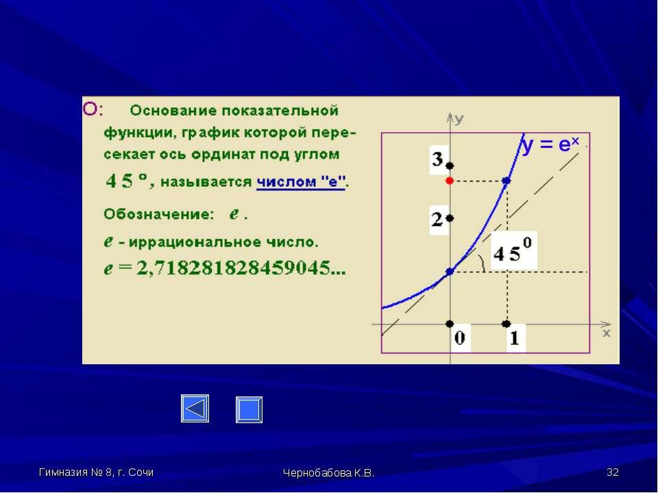 Гимназия № 8, г. Сочи Чернобабова К.В. * y = ex Чернобабова К.В.