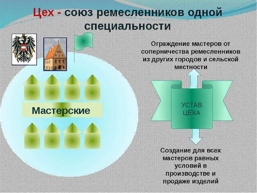 Цех - союз ремесленников одной специальности УСТАВ ЦЕХА Ограждение мастеров о...