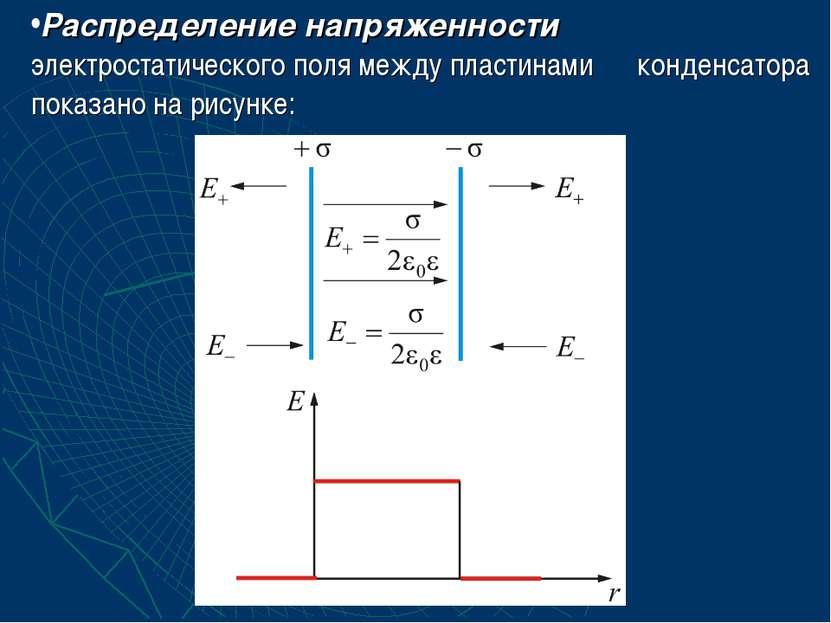 Распределение напряженности электростатического поля между пластинами конденс...