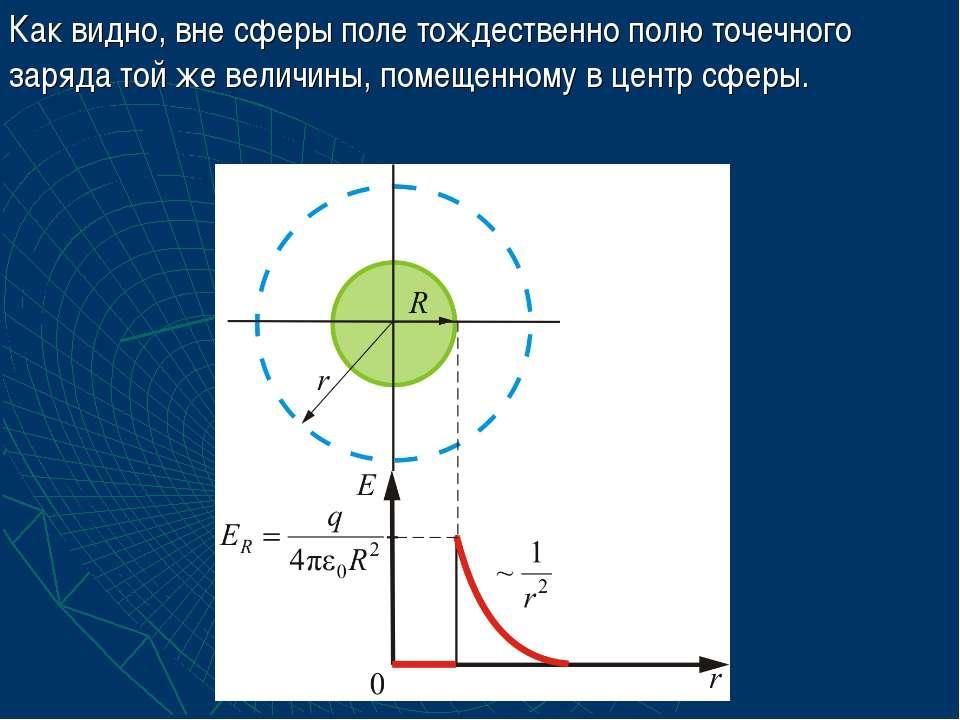 Как видно, вне сферы поле тождественно полю точечного заряда той же величины,...