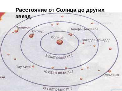 Расстояние от Солнца до других звезд