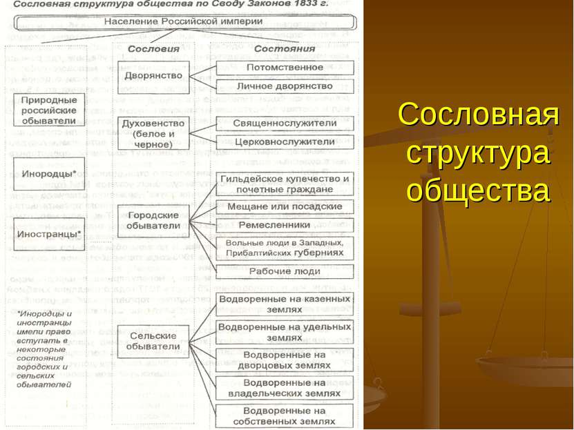 Сословная структура общества