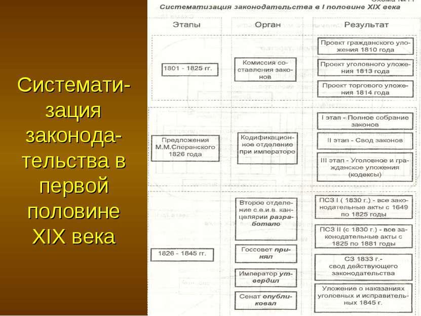 Системати-зация законода-тельства в первой половине XIX века