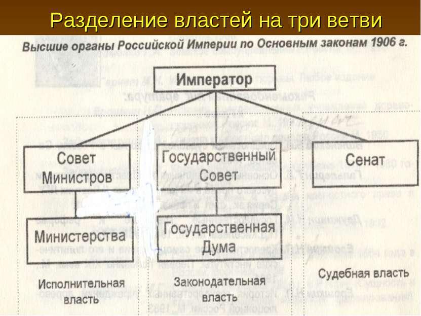 Разделение властей на три ветви