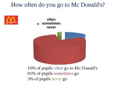 How often do you go to Mc Donald's? 16% of pupils often go to Mc Donald's 81%...
