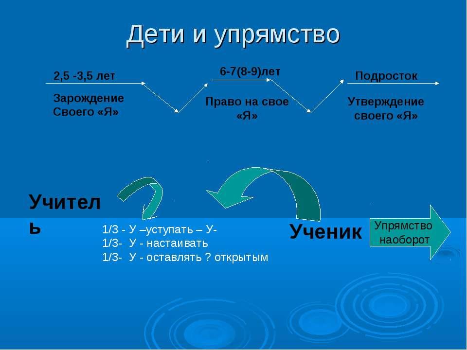Дети и упрямство 2,5 -3,5 лет Зарождение Своего «Я» 6-7(8-9)лет Право на свое...