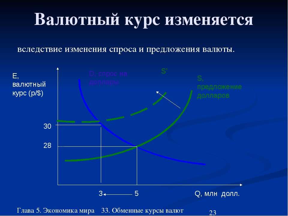 Глава 5. Экономика мира 33. Обменные курсы валют Валютный курс изменяется всл...