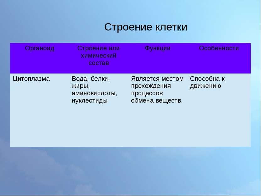 Строение клетки Органоид Строение или химический состав Функции Особенности Ц...