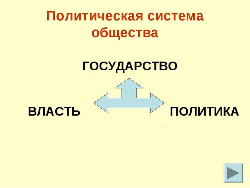 Политическая система общества ГОСУДАРСТВО ВЛАСТЬ ПОЛИТИКА