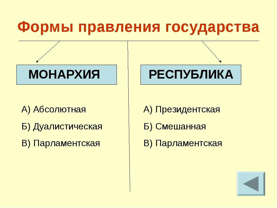 Формы правления государства МОНАРХИЯ РЕСПУБЛИКА А) Абсолютная Б) Дуалистическ...