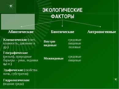 ЭКОЛОГИЧЕСКИЕ ФАКТОРЫ Абиотические Биотические Антропогенные Климатические (с...