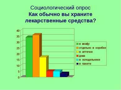 Социологический опрос Как обычно вы храните лекарственные средства?