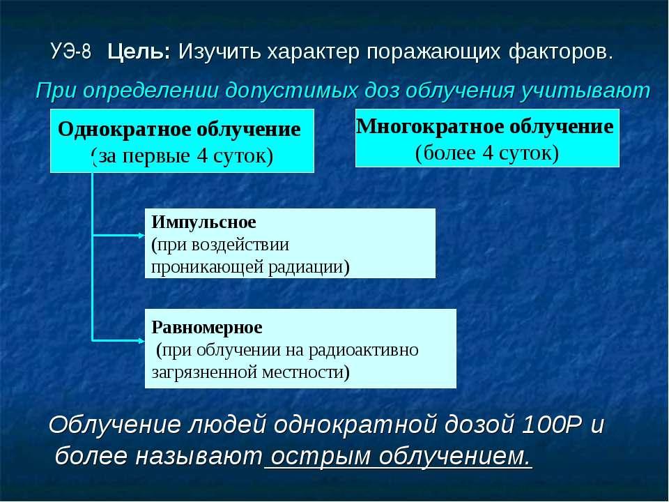 УЭ-8 Цель: Изучить характер поражающих факторов. Облучение людей однократной ...
