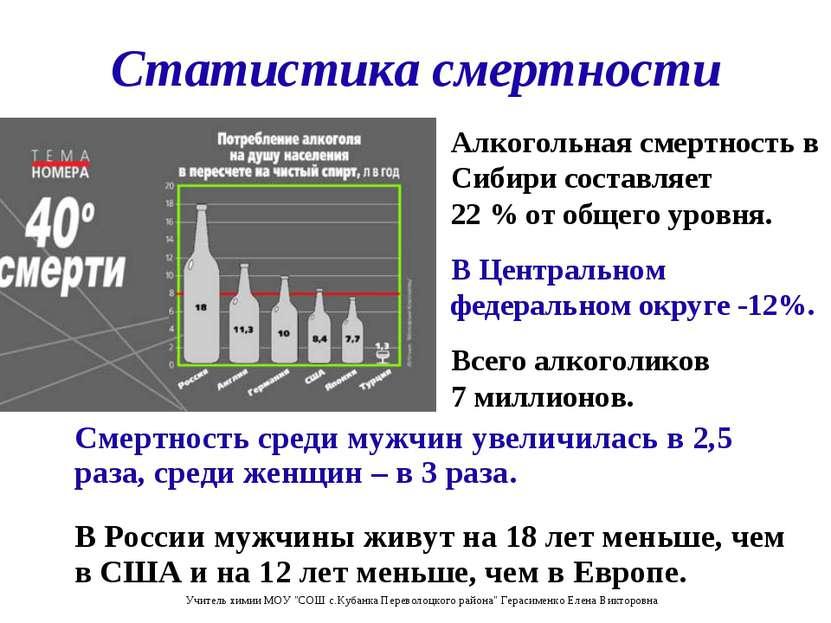 Статистика смертности Смертность среди мужчин увеличилась в 2,5 раза, среди ж...