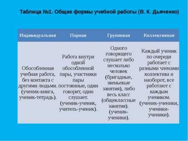 Таблица №1. Общие формы учебной работы (В. К. Дьяченко) Индивидуальная Парная...