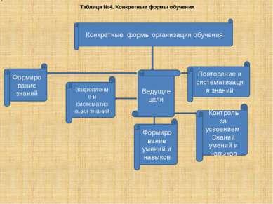 Конкретные формы организации обучения Таблица №4. Конкретные формы обучения Ф...