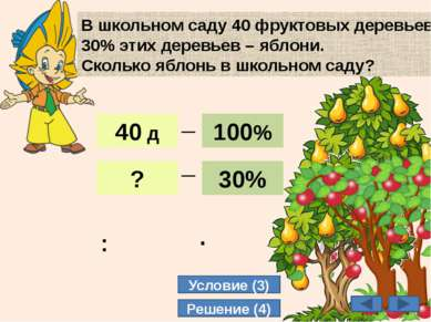 12 В школьном саду 40 фруктовых деревьев. 30% этих деревьев – яблони. Сколько...