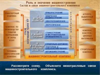 Рассмотрите схему. Объясните межотраслевые связи машиностроительного комплекса.