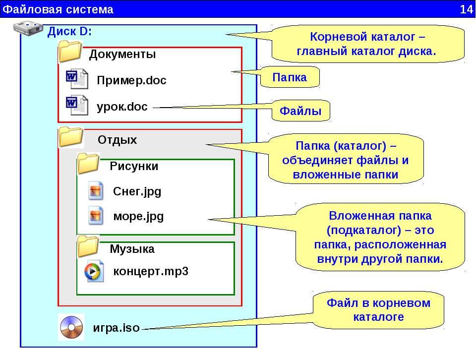 Файловая система 14 Диск D: Отдых Документы Пример.doc урок.doc Музыка концер...