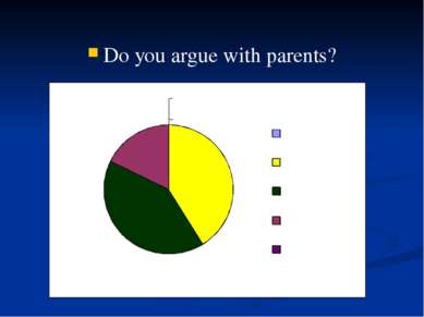 Do you argue with parents?
