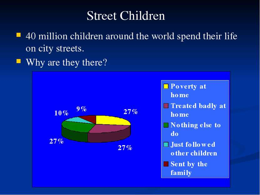 40 million children around the world spend their life on city streets. Why ar...