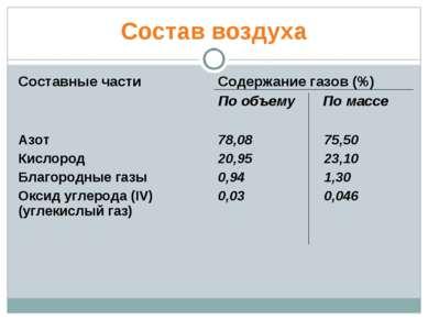 Состав воздуха Составные части Содержание газов (%) По объему По массе Азот К...