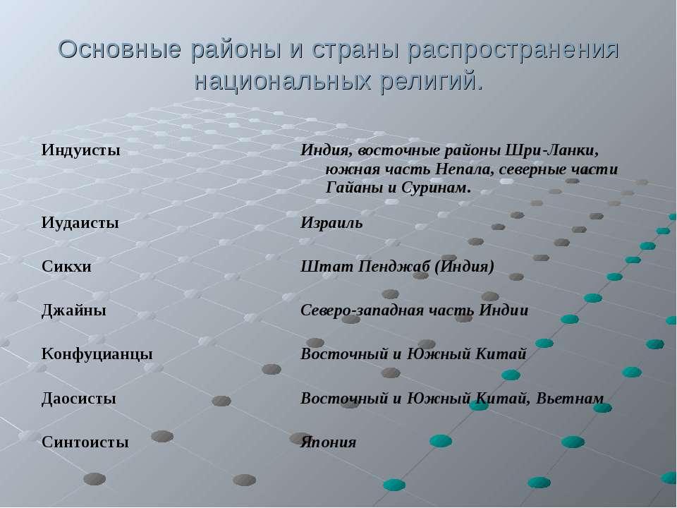 Основные районы и страны распространения национальных религий.