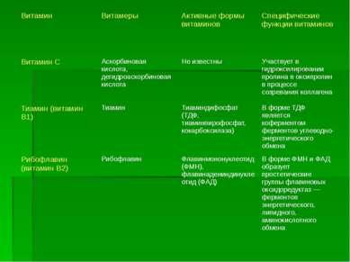 Витамин Витамеры Активные формы витаминов Специфические функции витаминов Вит...