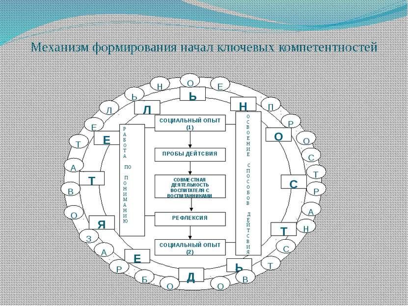 Механизм формирования начал ключевых компетентностей В Л Ь Н О С Т Ь Д Е Т Я ...