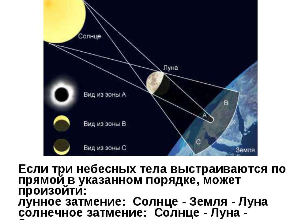Если три небесных тела выстраиваются по прямой в указанном порядке, может про...