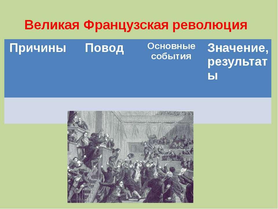 Великая Французская революция Причины Повод Основные события Значение, резуль...